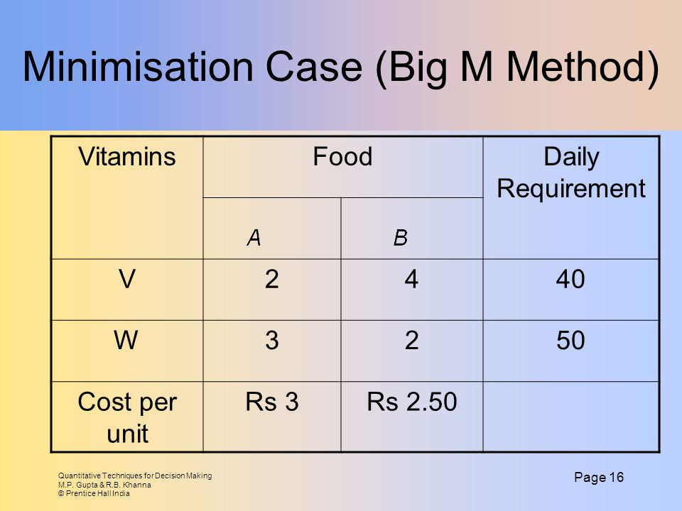 Minimisation Case (Big M Method)