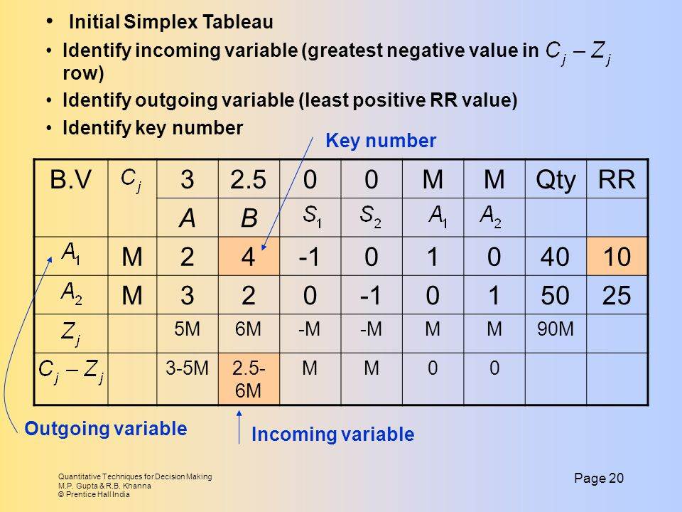 B.V 3 2.5 M Qty RR A B 2 4 -1 1 40 10 50 25 Initial Simplex Tableau