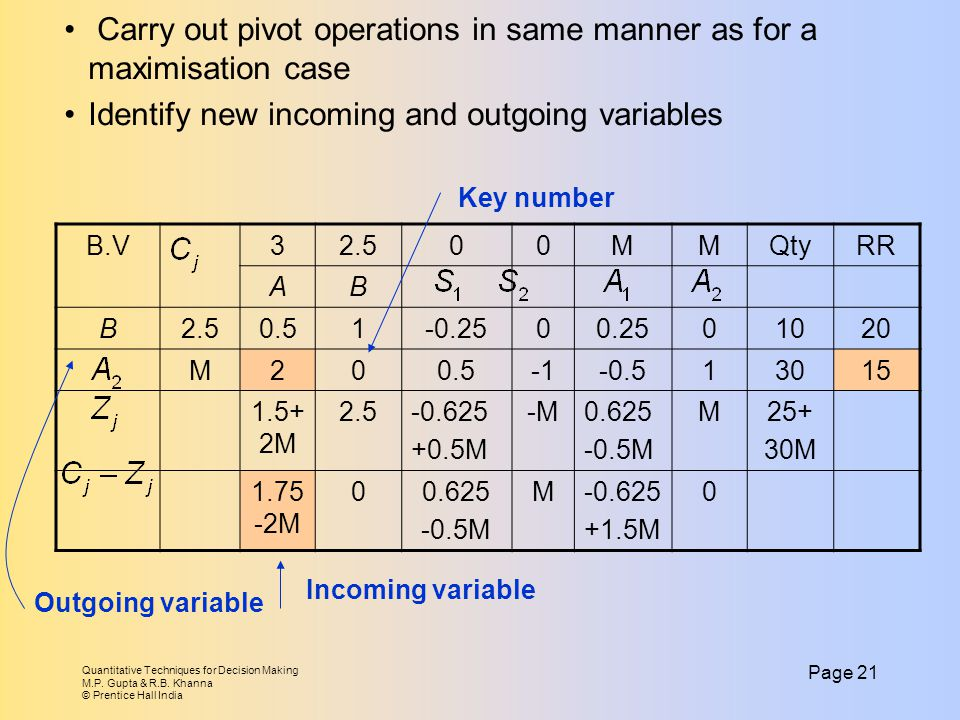 Carry out pivot operations in same manner as for a maximisation case
