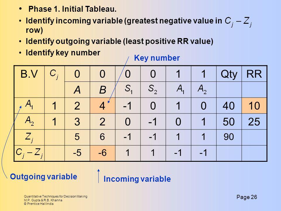 B.V 1 Qty RR A B 2 4 -1 40 10 3 50 25 Phase 1. Initial Tableau. 5 6 90
