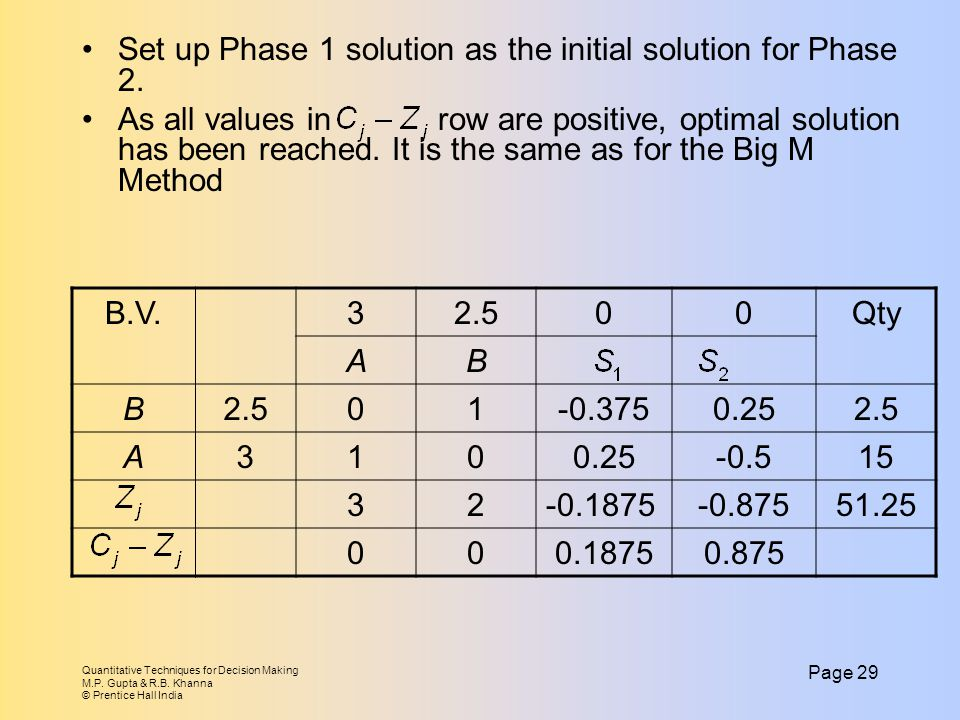 Set up Phase 1 solution as the initial solution for Phase 2.