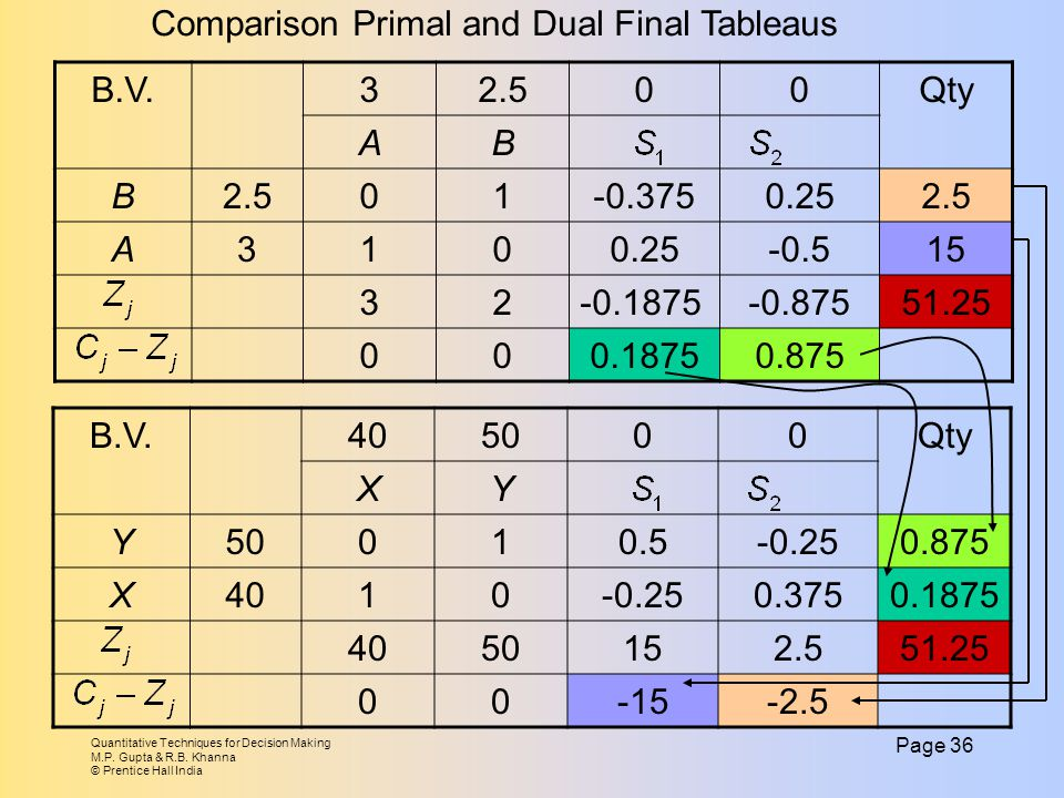 Comparison Primal and Dual Final Tableaus