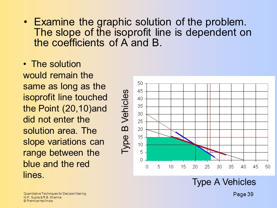Examine the graphic solution of the problem