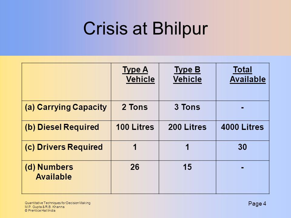 Crisis at Bhilpur Type A Vehicle Type B Vehicle Total Available