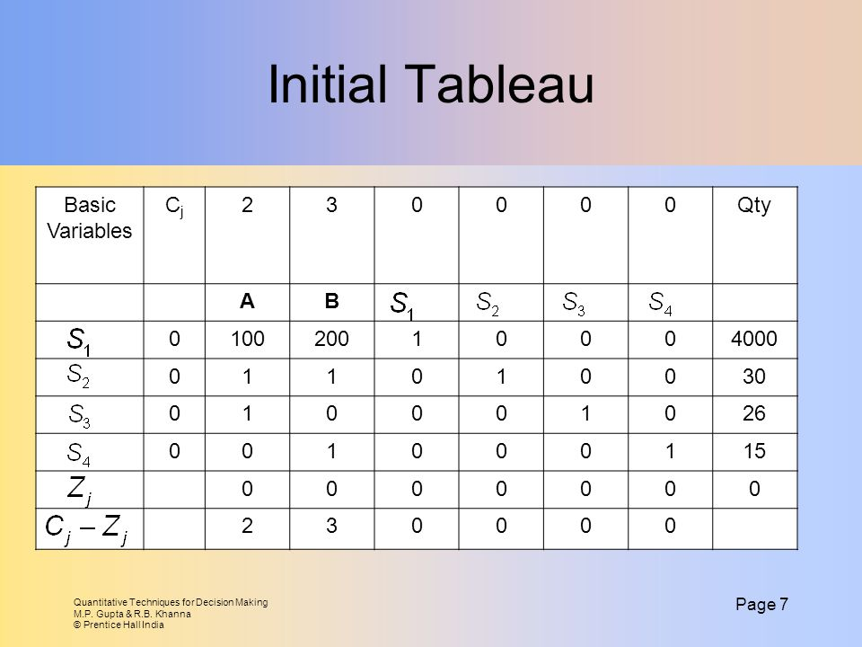 Initial Tableau Basic Variables Cj 2 3 Qty A B 100 200 1 4000 30 26 15