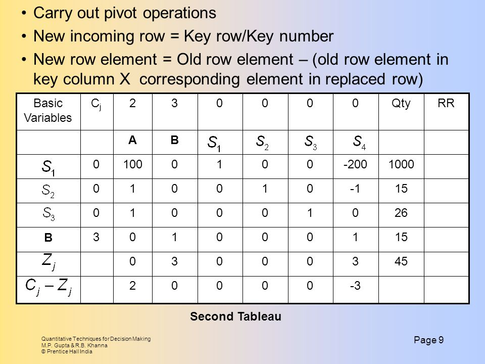 Carry out pivot operations New incoming row = Key row/Key number
