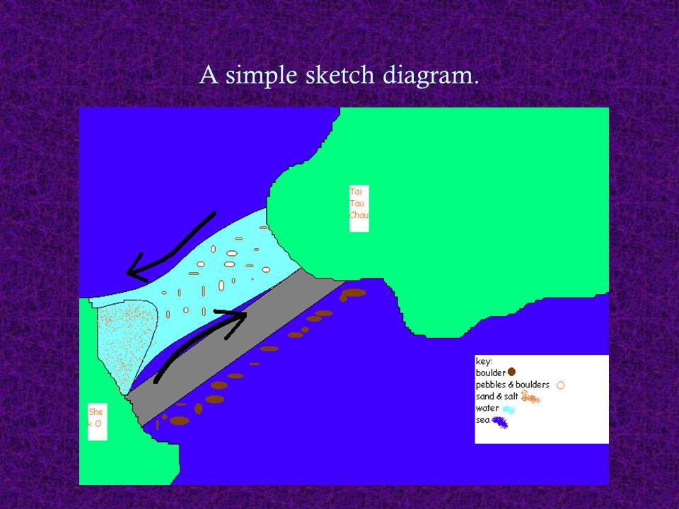 A simple sketch diagram.