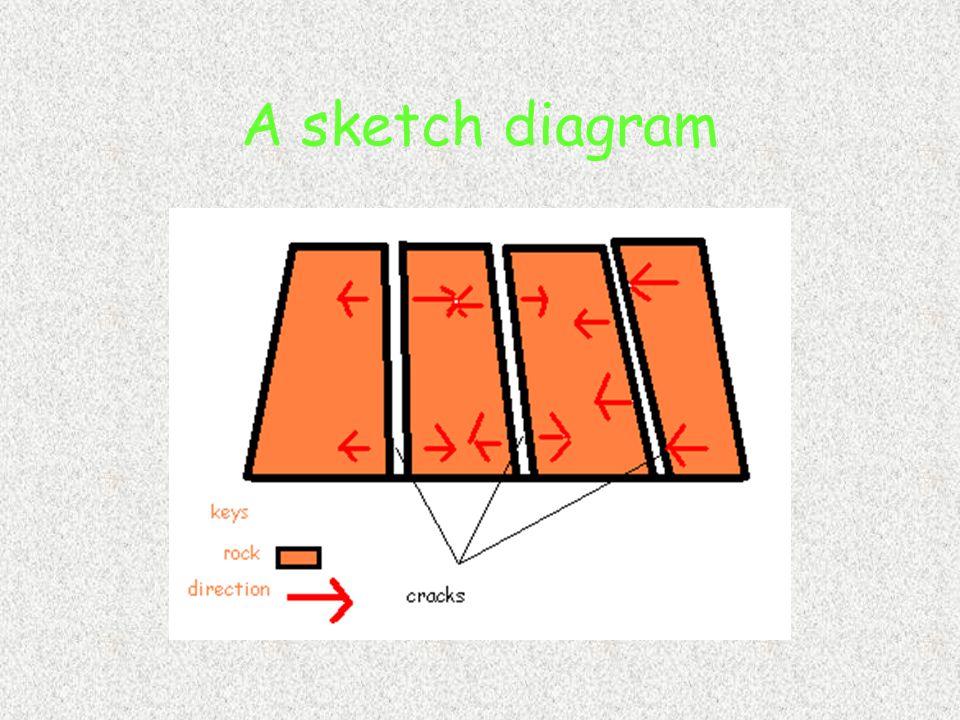 A sketch diagram