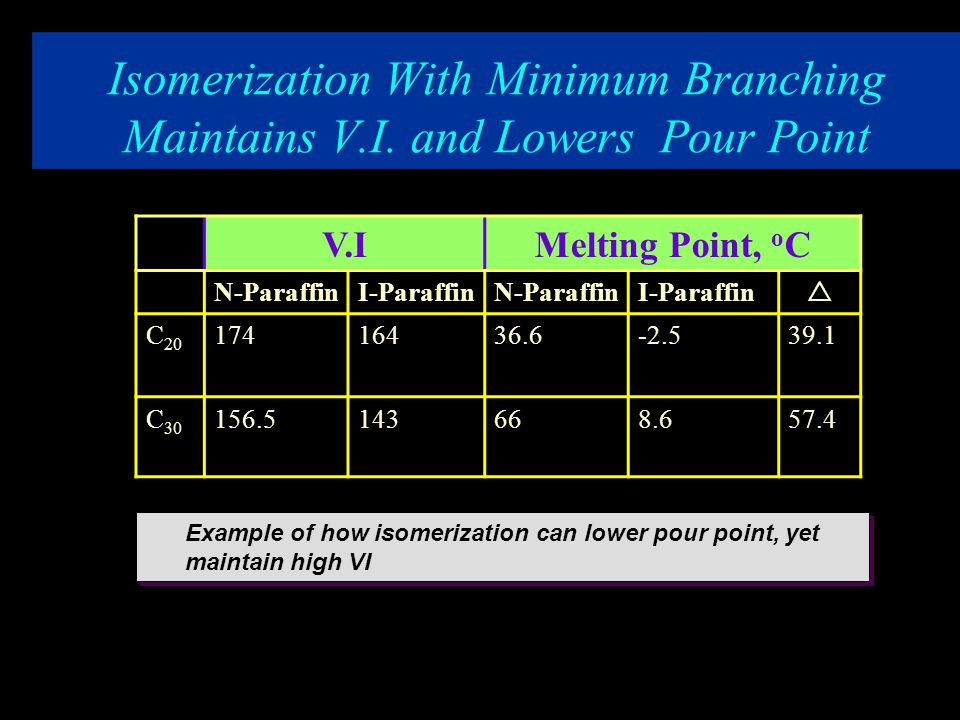 ISODEWAXING Isomerization With Minimum Branching Maintains V. I