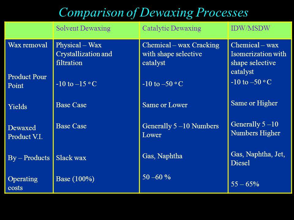 Comparison of Dewaxing Processes