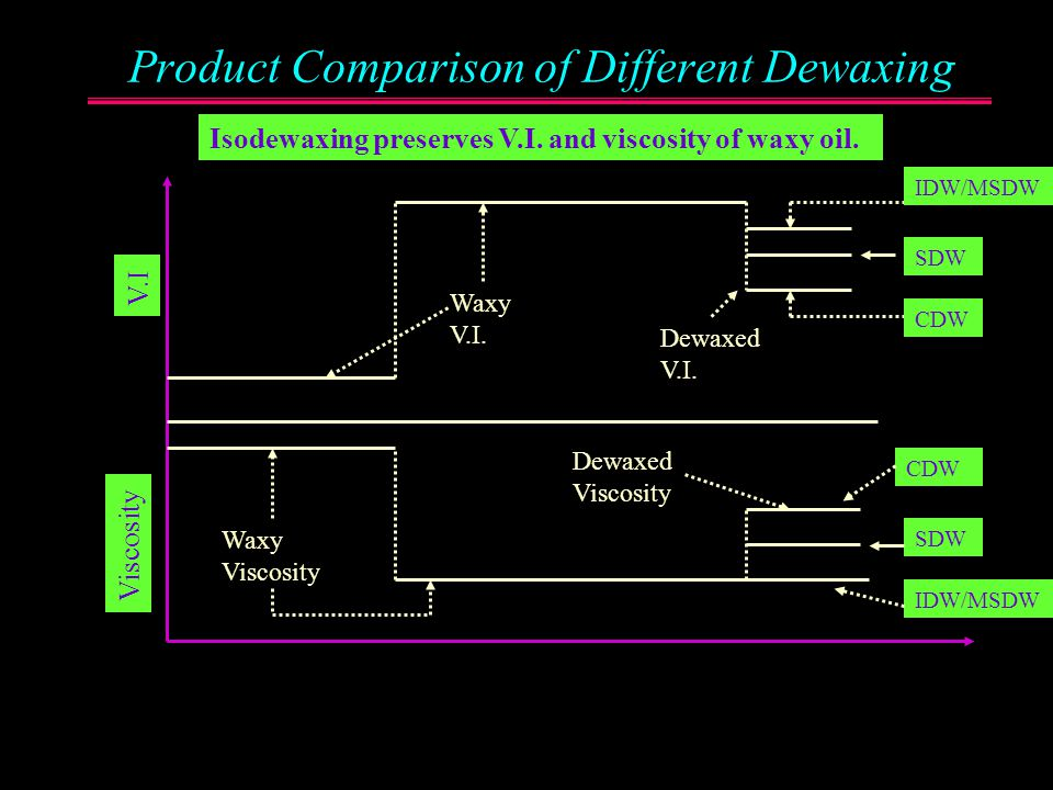 Isodewaxing preserves V.I. and viscosity of waxy oil.