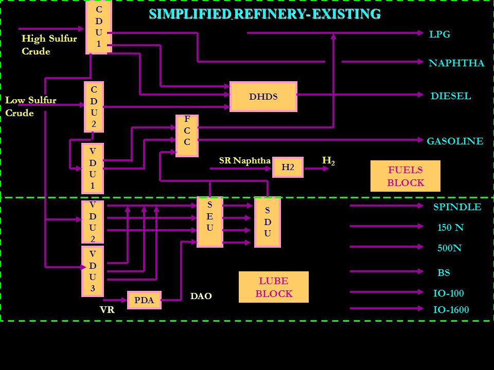 SIMPLIFIED REFINERY- EXISTING