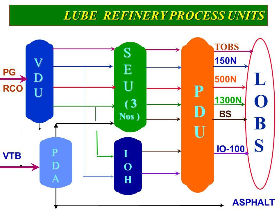 LUBE REFINERY PROCESS UNITS