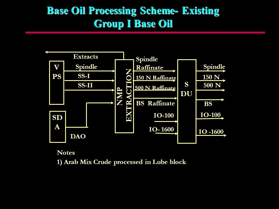Base Oil Processing Scheme- Existing
