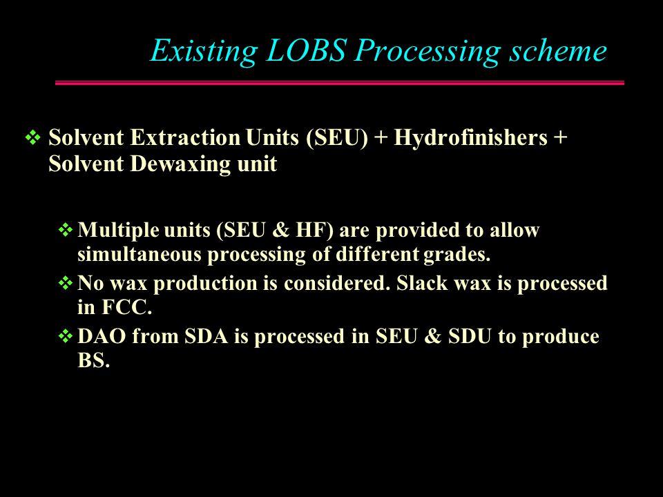 Existing LOBS Processing scheme