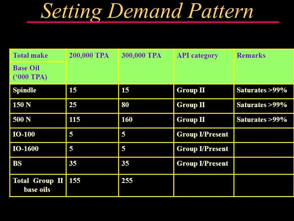 Demand Pattern Demand Pattern Setting Demand Pattern