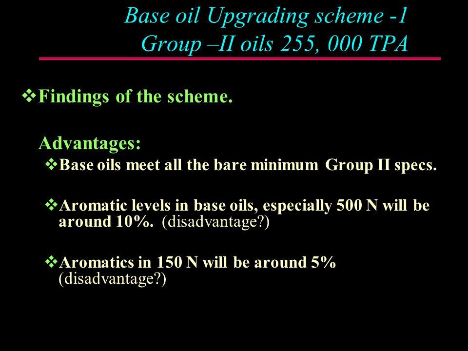 Base oil Upgrading scheme -1 Group –II oils 255, 000 TPA