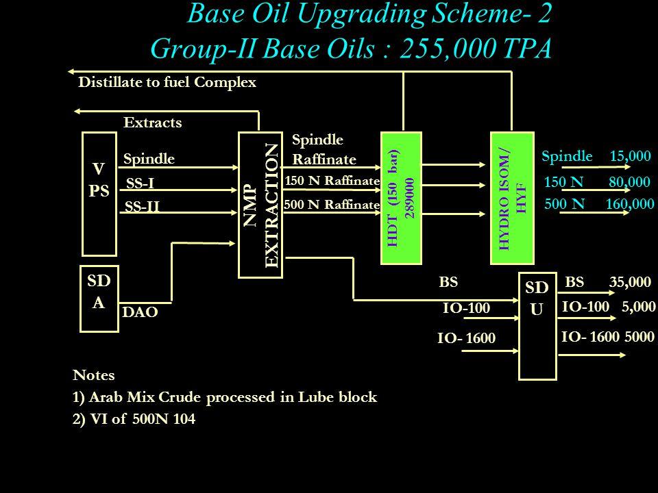 Base Oil Upgrading Scheme- 2 Group-II Base Oils : 255,000 TPA