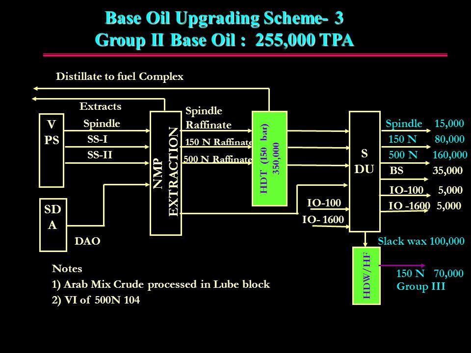 Base Oil Upgrading Scheme- 3