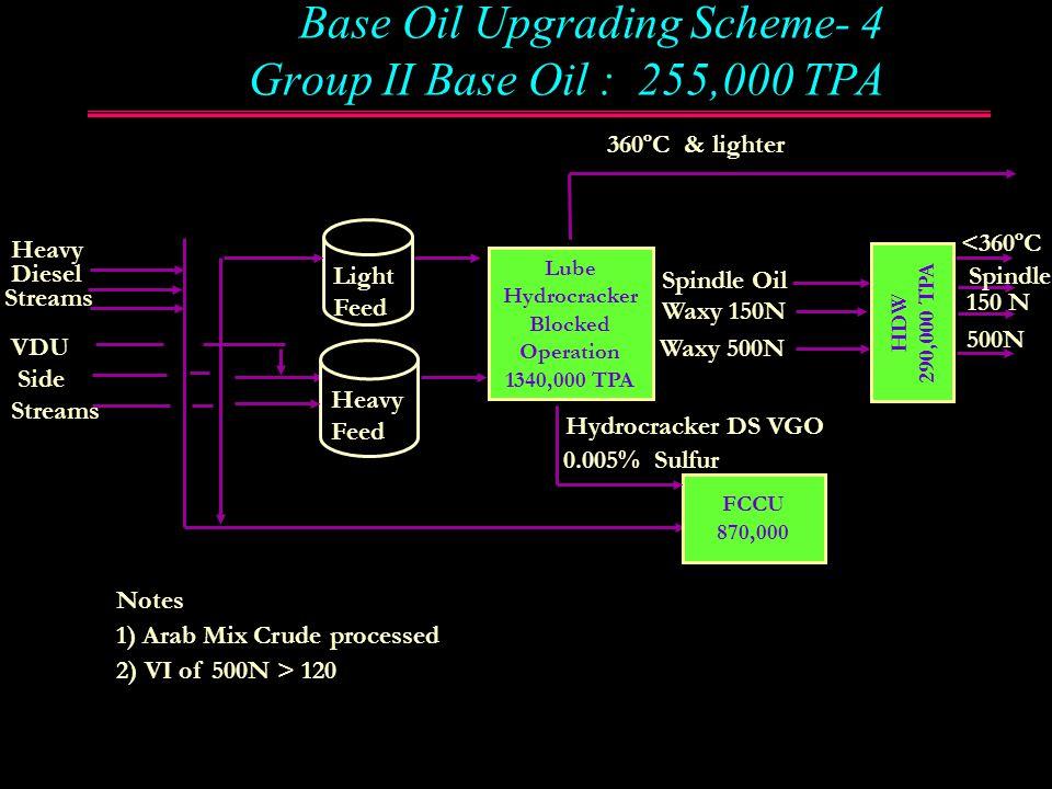 Base Oil Upgrading Scheme- 4 Group II Base Oil : 255,000 TPA