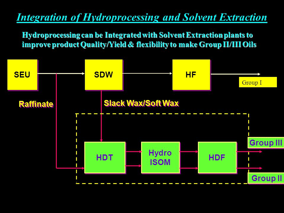 Integration of Hydroprocessing and Solvent Extraction