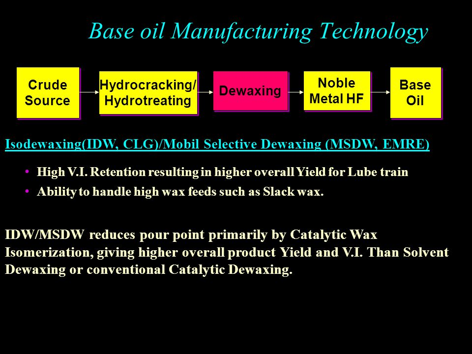 Base oil Manufacturing Technology