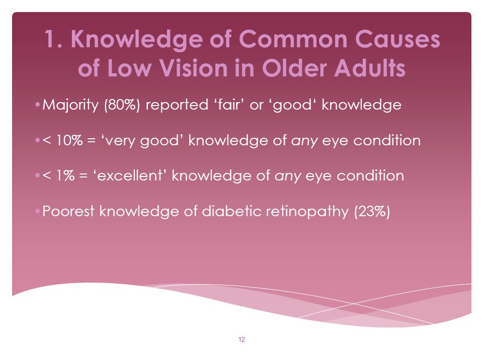 1. Knowledge of Common Causes of Low Vision in Older Adults