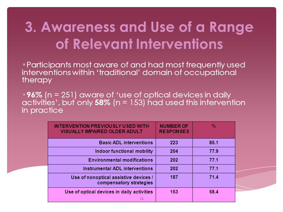 3. Awareness and Use of a Range of Relevant Interventions