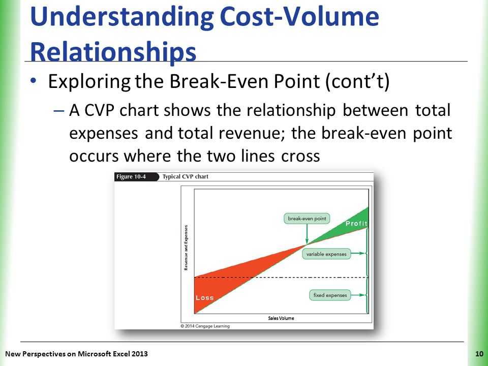 Best Cost Volume Profit Graph Excel Template Images >> Cost Volume ...