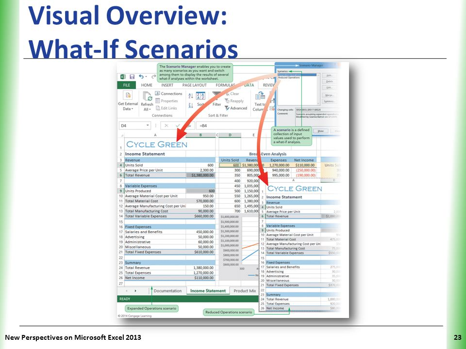 Visual Overview: What-If Scenarios