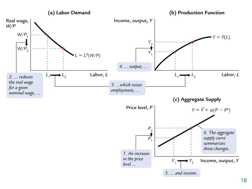 I've included Figure 13-1 from the text here as a hidden slide in case you wish to unhide and include it in your presentation. This figure uses graphs to derive the aggregate supply curve under the assumption of sticky wages.