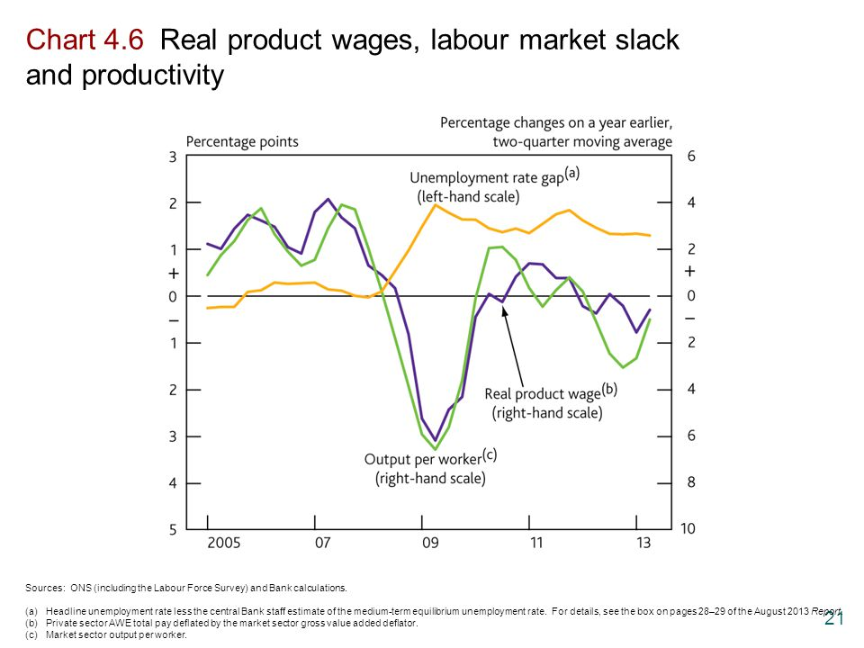 Chart 4.6 Real product wages, labour market slack and productivity