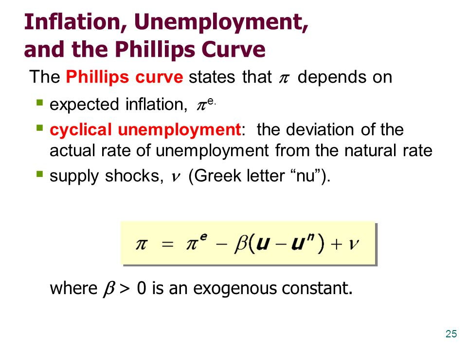 Inflation, Unemployment, and the Phillips Curve