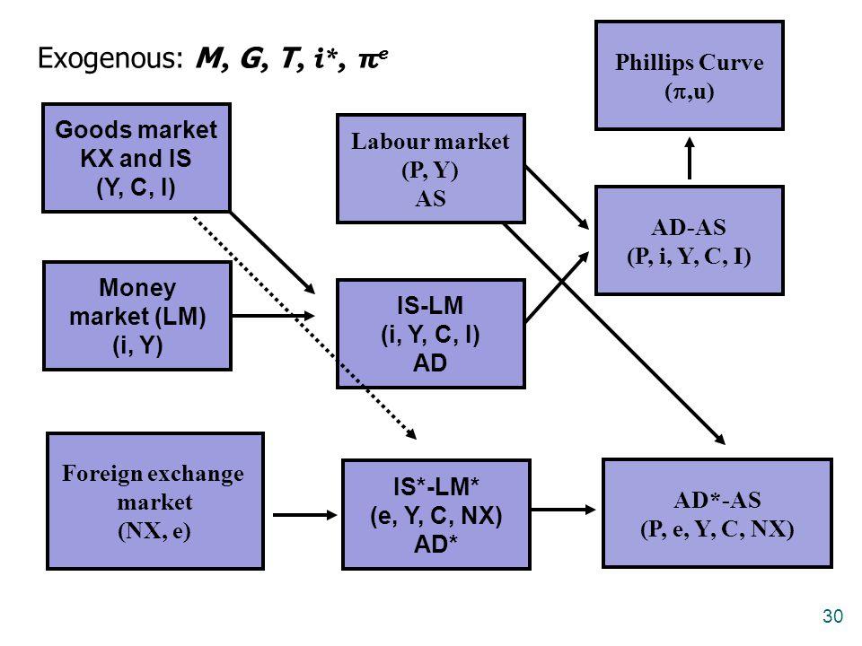Exogenous: M, G, T, i*, πe Phillips Curve (,u) Goods market