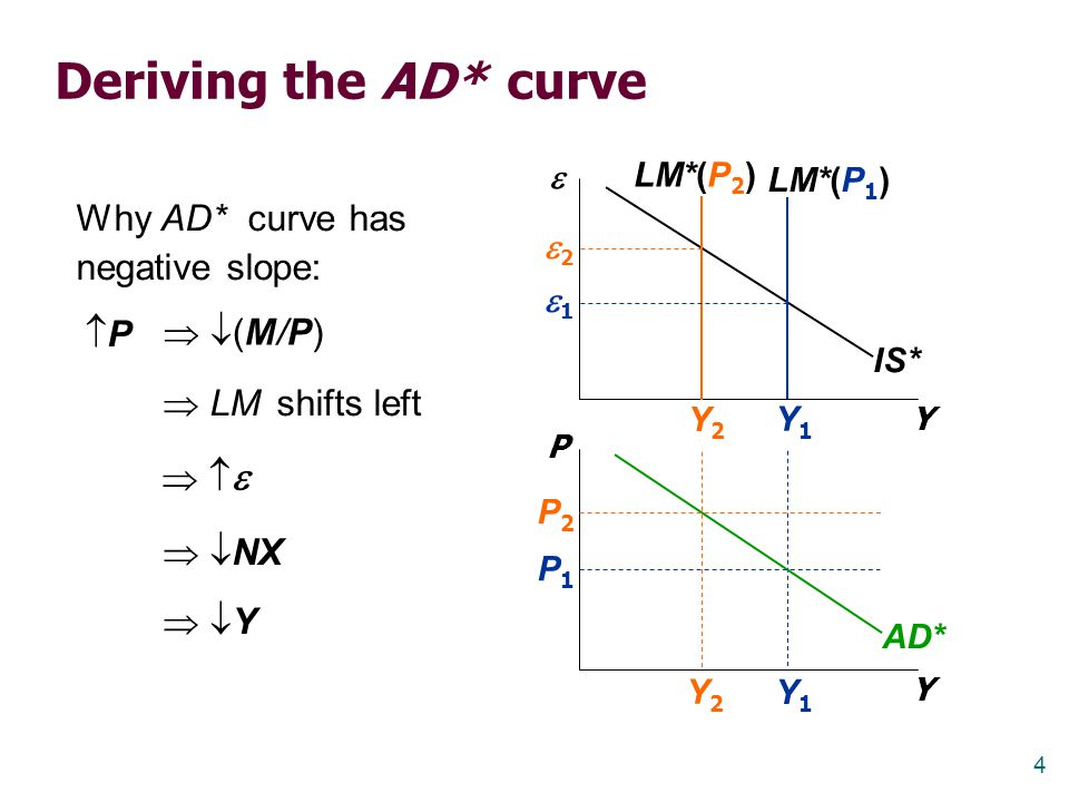 Deriving the AD* curve Why AD* curve has negative slope: P  (M/P)