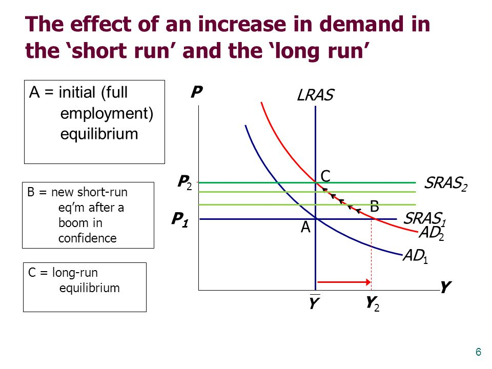 The effect of an increase in demand in the 'short run' and the 'long run'
