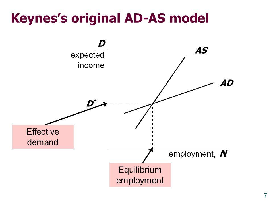 Keynes's original AD-AS model