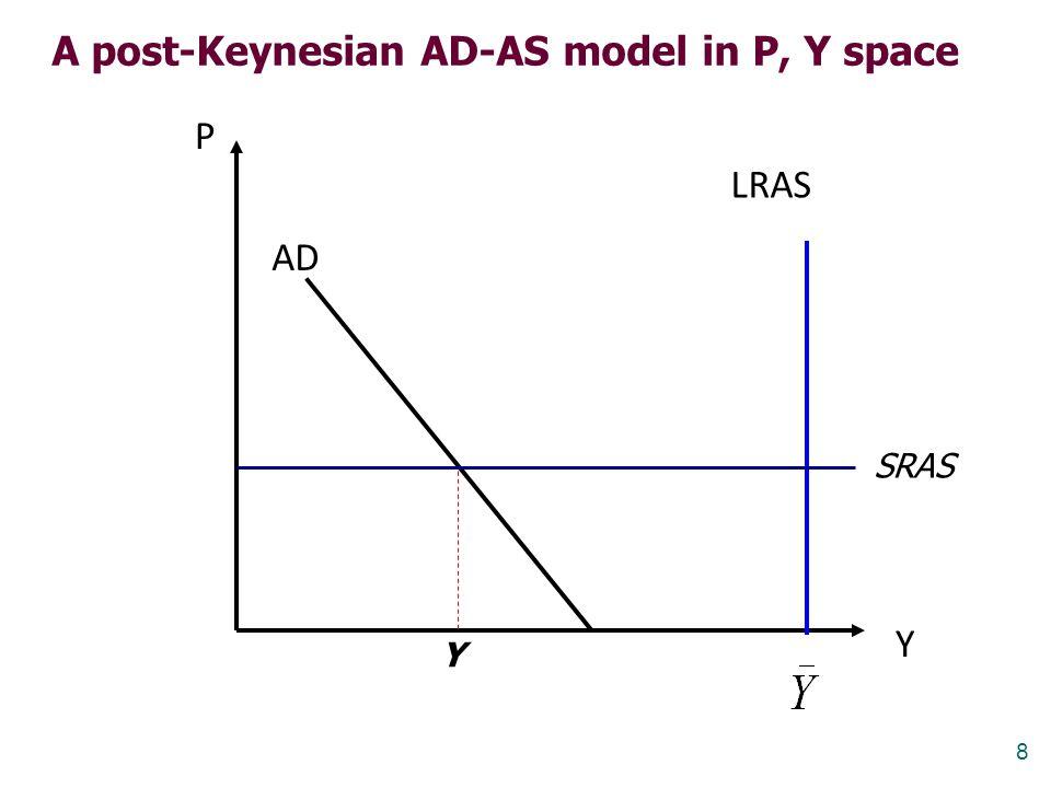 A post-Keynesian AD-AS model in P, Y space