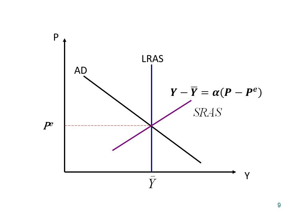 P LRAS AD 𝒀− 𝒀 =𝜶 𝑷− 𝑷 𝒆 Pe Y