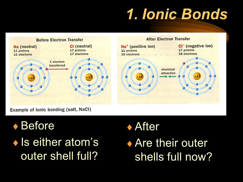 1. Ionic Bonds Before After Is either atom's outer shell full