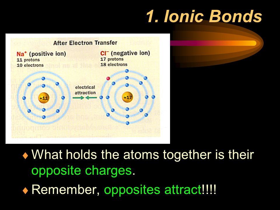 1. Ionic Bonds What holds the atoms together is their opposite charges.