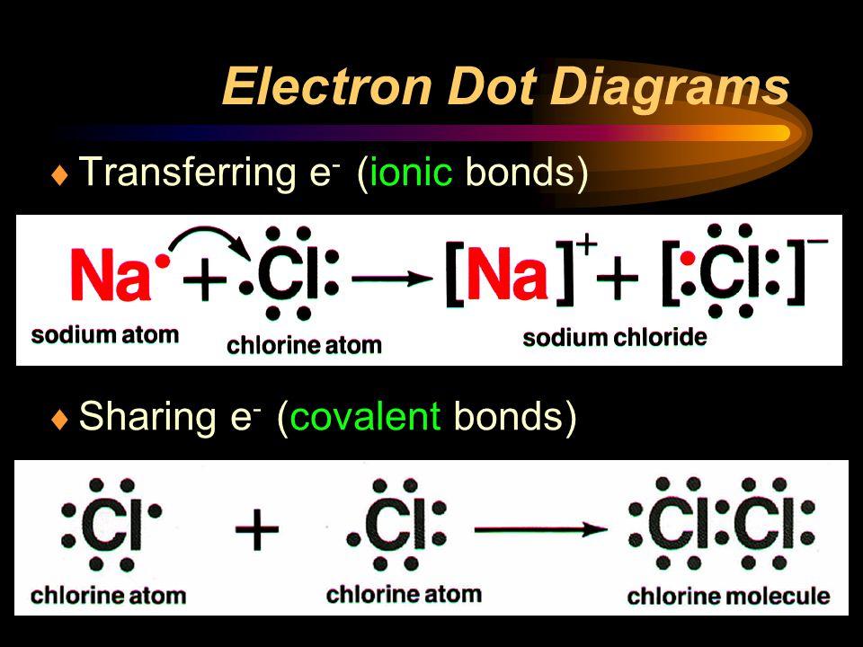 Electron Dot Diagrams Transferring e- (ionic bonds)