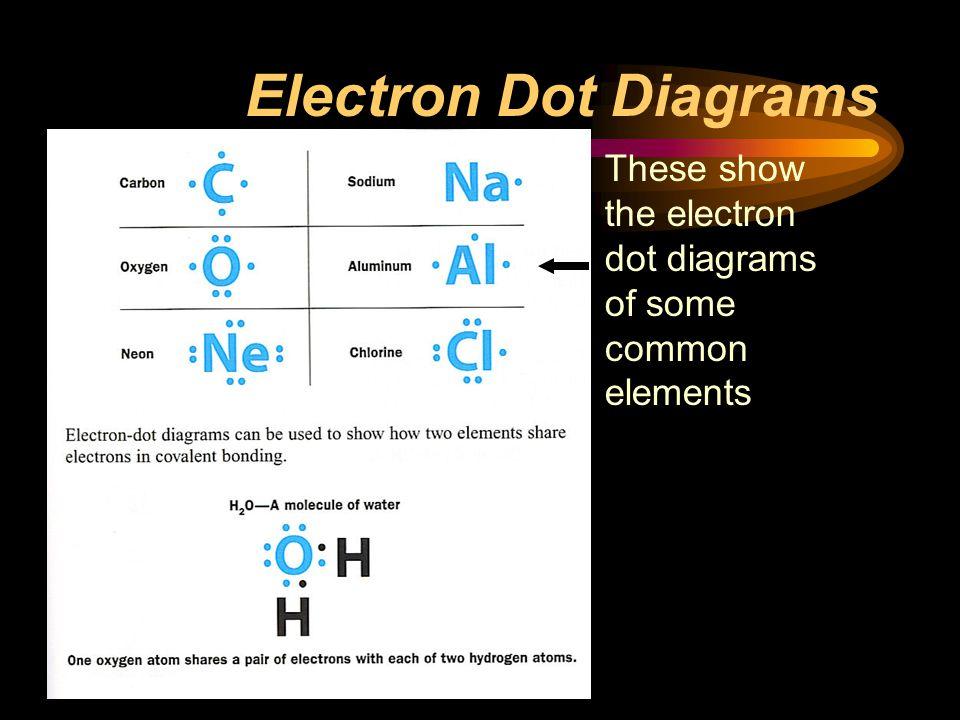 Electron Dot Diagrams These show the electron dot diagrams of some common elements