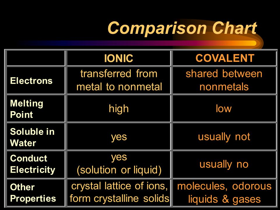 Comparison Chart IONIC COVALENT transferred from metal to nonmetal