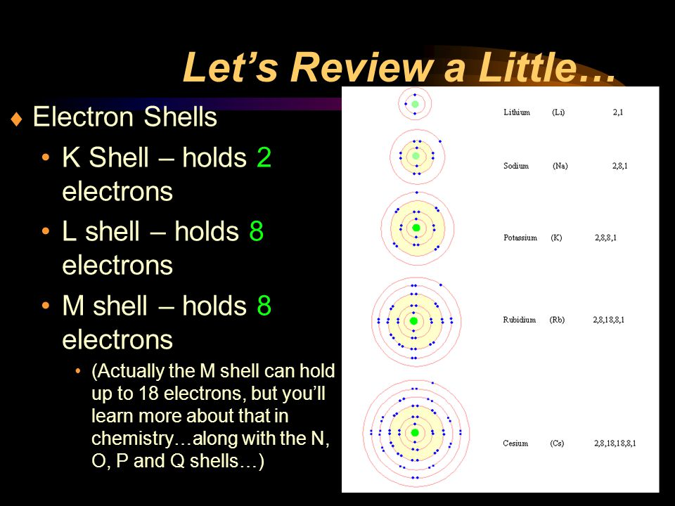 Let's Review a Little… Electron Shells K Shell – holds 2 electrons