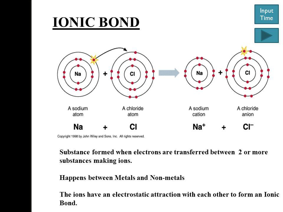 Input Time IONIC BOND.