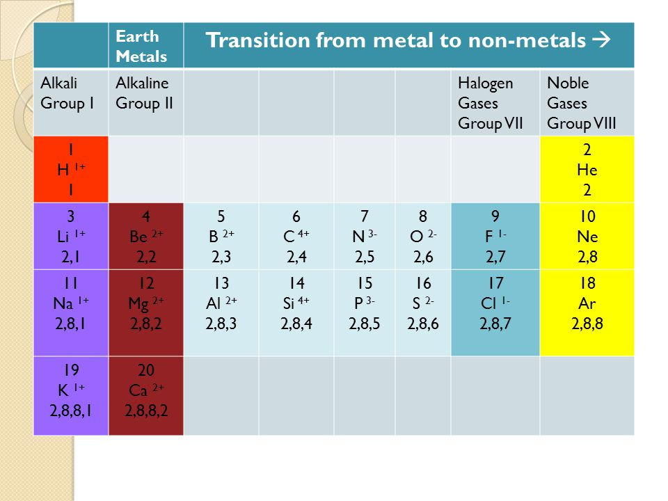 Transition from metal to non-metals 