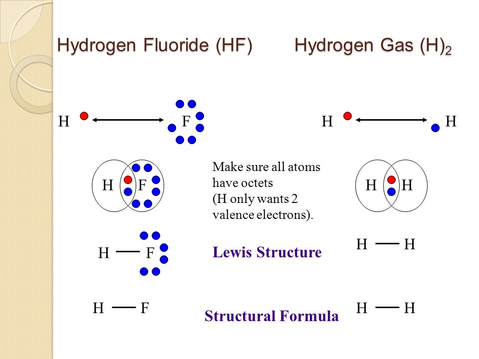 Hydrogen Fluoride (HF) Hydrogen Gas (H)2