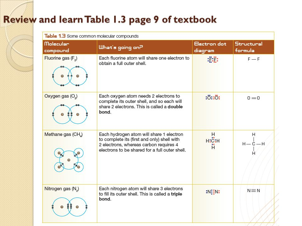 Review and learn Table 1.3 page 9 of textbook