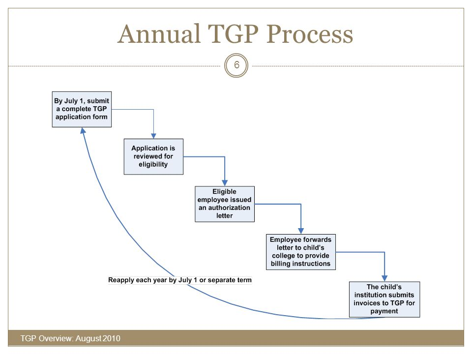 Annual TGP Process TGP Overview: August 2010